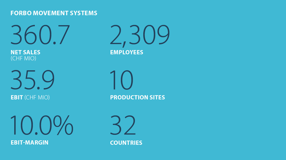 Facts and figures Forbo Movement Systems Business year 2020