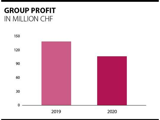 Overview of Forbo group profits 2019 - 2020.