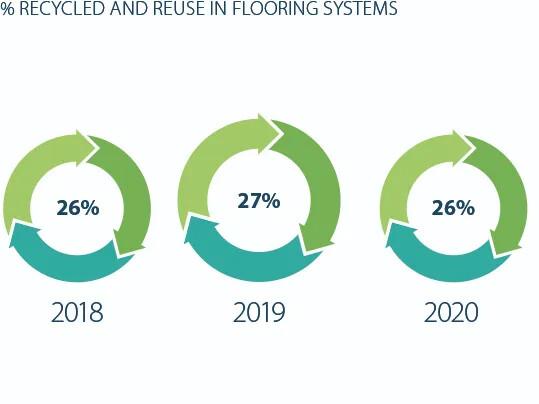 Revêtement de sol environnement recyclage | Forbo Flooring Systems