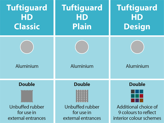 Tuttiguard HD finishes