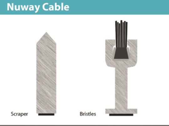 Accessori per Nuway Cable