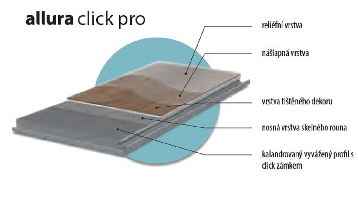 Složení Allura Click Pro