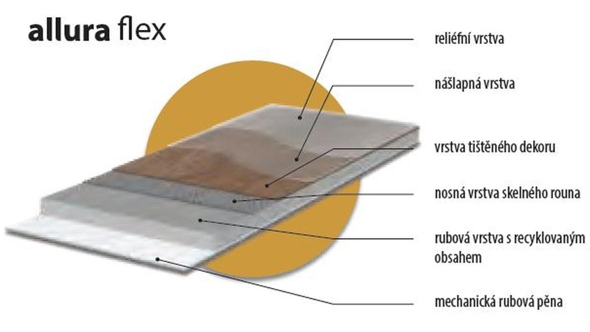 Složení Allura Flex