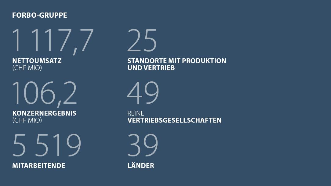 Kennzahlen Forbo Gruppe Halbjahresbericht 2021