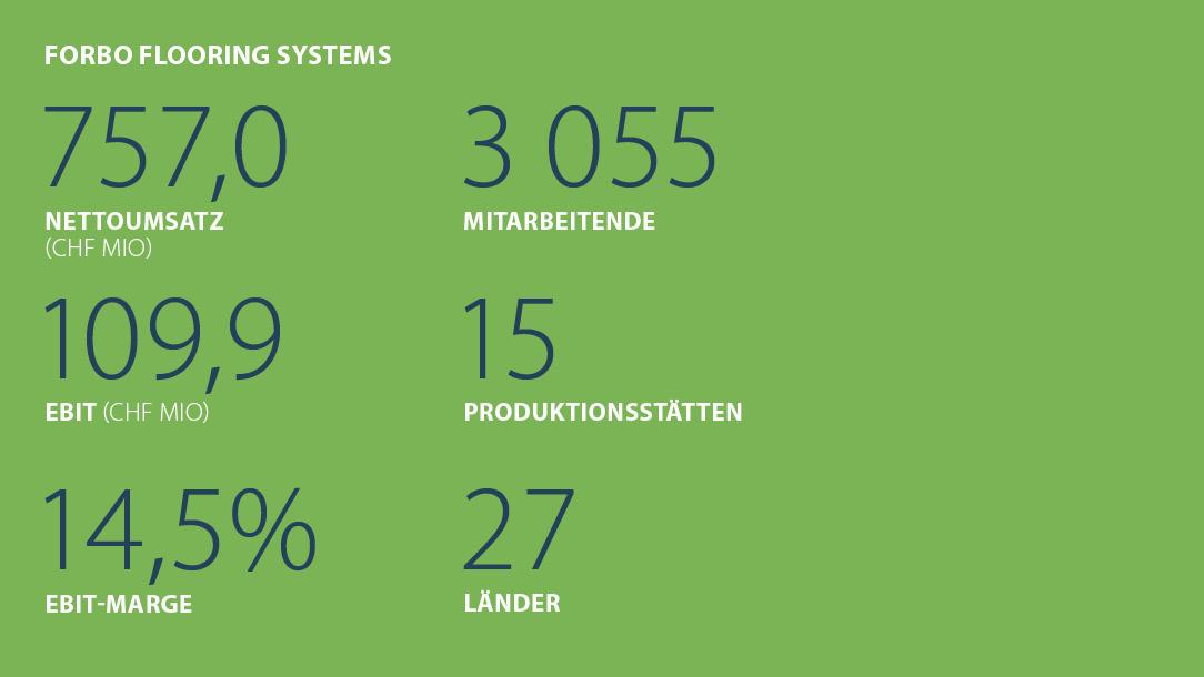 Kennzahlen Forbo Flooring Systems Halbjahr 2021