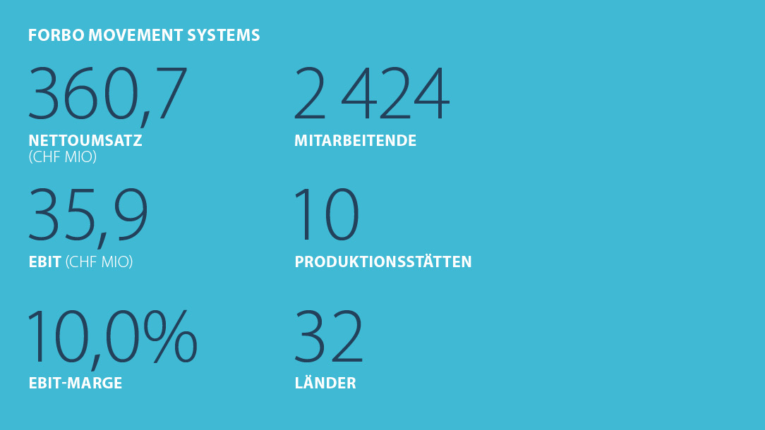 Kennzahlen Forbo Movement Systems Halbjahr 2021