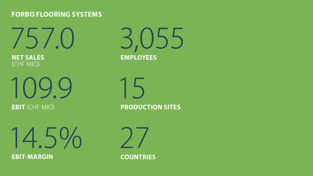 Facts and figures Forbo Flooring Systems half-year report 2021